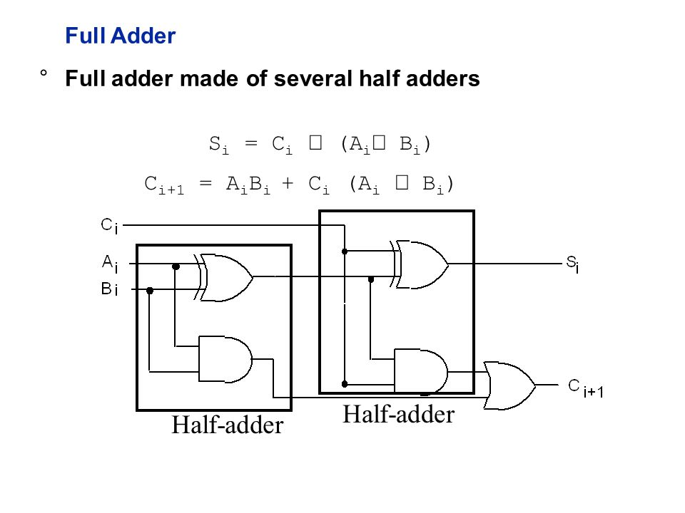 Full Adder S i = C i  (A i  B i ) Half-adder C i+1 = A i B i + C i (A i  B i ) °Full adder made of several half adders