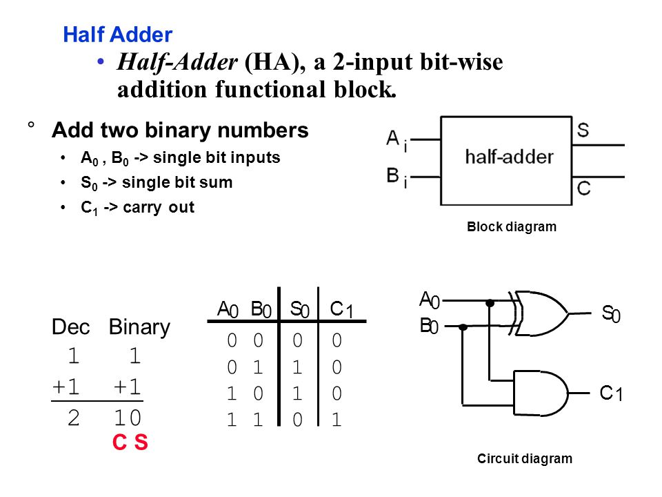 Half Adder CABS 0001 A 0 B 0 S 0 C 1 0 0 0 1 1 0 1 0 1 1 0 1 Dec Binary 1 1 +1 2 10 °Add two binary numbers A 0, B 0 -> single bit inputs S 0 -> single bit sum C 1 -> carry out Half-Adder (HA), a 2-input bit-wise addition functional block.