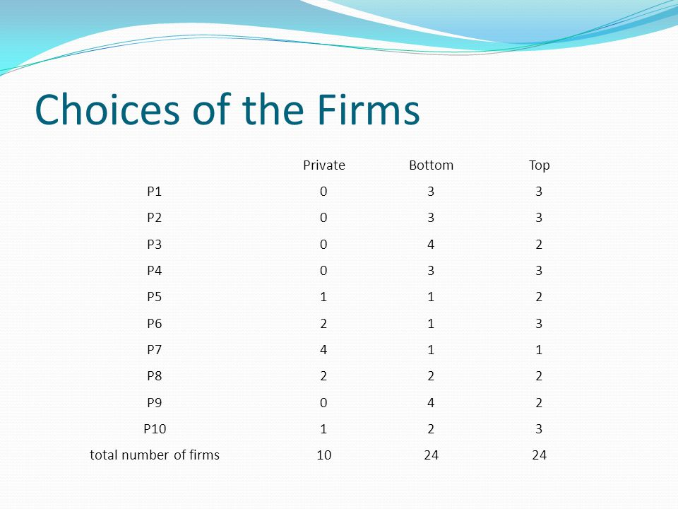 Choices of the Firms PrivateBottomTop P1033 P2033 P3042 P4033 P5112 P6213 P7411 P8222 P9042 P10123 total number of firms1024