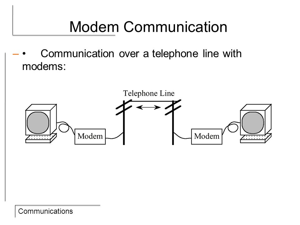 Communications Modem Communication –Communication over a telephone line with modems: