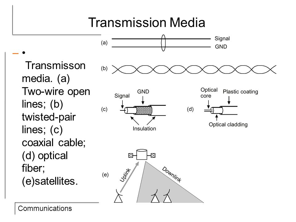 Communications Transmission Media – Transmisson media.