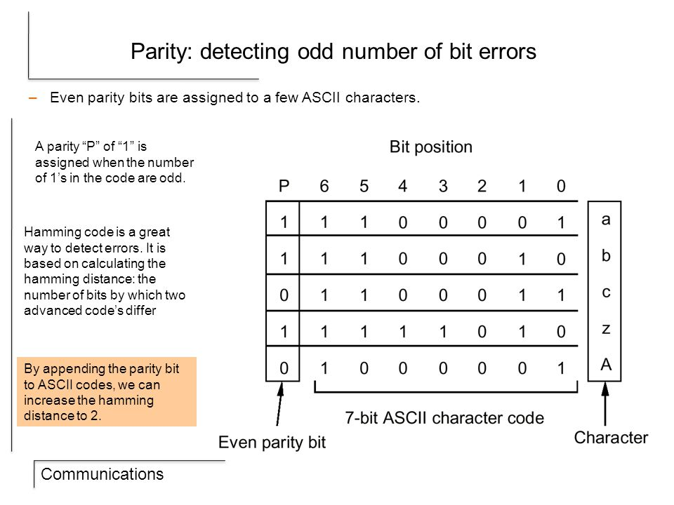 Communications Parity: detecting odd number of bit errors –Even parity bits are assigned to a few ASCII characters.