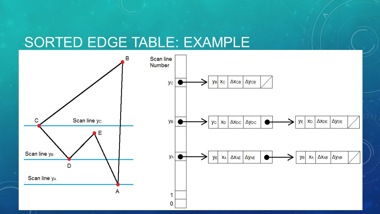 SORTED EDGE TABLE: EXAMPLE