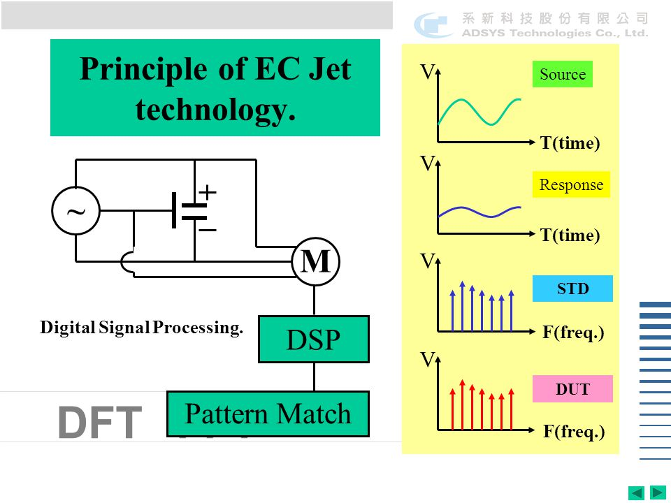 FFTDFT Principle of EC Jet technology.