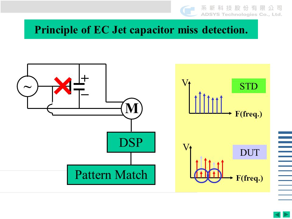 Principle of EC Jet capacitor miss detection. DSP Pattern Match ~ M F(freq.) V STD DUT F(freq.) V