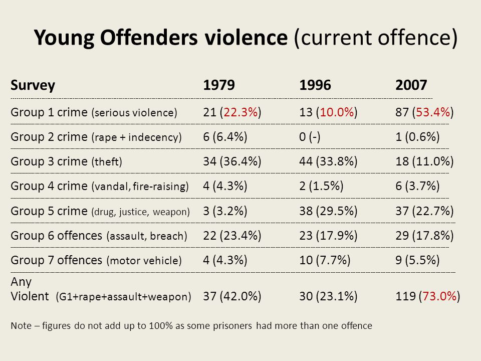 Young Offenders violence (current offence) Survey197919962007 ------------------------------------------------------------------------------------------------------------------------------------------------------------------------------------------------------------------------------------- Group 1 crime (serious violence) 21 (22.3%)13 (10.0%)87 (53.4%) ------------------------------------------------------------------------------------------------------------------------------------------------------------------------------------------------------------------------------------------------------------------------ Group 2 crime (rape + indecency) 6 (6.4%)0 (-)1 (0.6%) ------------------------------------------------------------------------------------------------------------------------------------------------------------------------------------------------------------------------------------------------------------------------ Group 3 crime (theft) 34 (36.4%)44 (33.8%)18 (11.0%) ------------------------------------------------------------------------------------------------------------------------------------------------------------------------------------------------------------------------------------------------------------------------ Group 4 crime (vandal, fire-raising) 4 (4.3%)2 (1.5%) 6 (3.7%) ------------------------------------------------------------------------------------------------------------------------------------------------------------------------------------------------------------------------------------------------------------------------ Group 5 crime (drug, justice, weapon) 3 (3.2%)38 (29.5%)37 (22.7%) ---------------------------------------------------------------------------------------------------------------------------------------------------------------------------------------------------------------------------------------------------------------------------- Group 6 offences (assault, breach) 22 (23.4%)23 (17.9%)29 (17.8%) ------------------------------------------------------------------------------------------------------------------------------------------------------------------------------------------------------------------------------------------------------------------------ Group 7 offences (motor vehicle) 4 (4.3%)10 (7.7%)9 (5.5%) ---------------------------------------------------------------------------------------------------------------------------------------------------------------------------------------------------------------------------------------------------------------------------- Any Violent (G1+rape+assault+weapon) 37 (42.0%)30 (23.1%)119 (73.0%) Note – figures do not add up to 100% as some prisoners had more than one offence