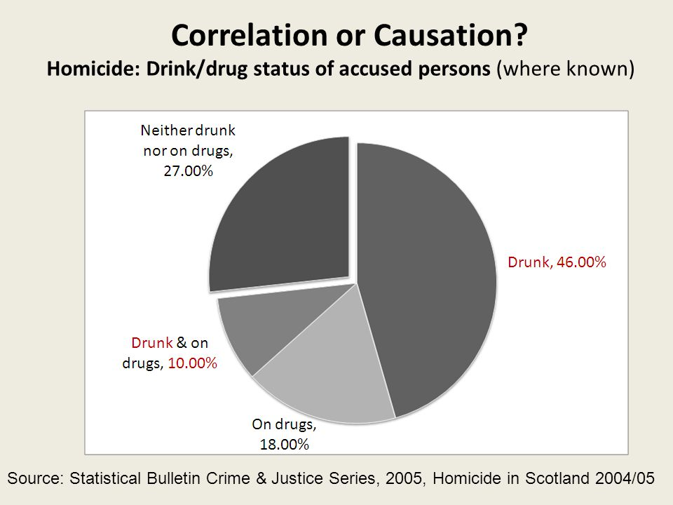 Homicide: Drink/drug status of accused persons (where known) Source: Statistical Bulletin Crime & Justice Series, 2005, Homicide in Scotland 2004/05 Correlation or Causation