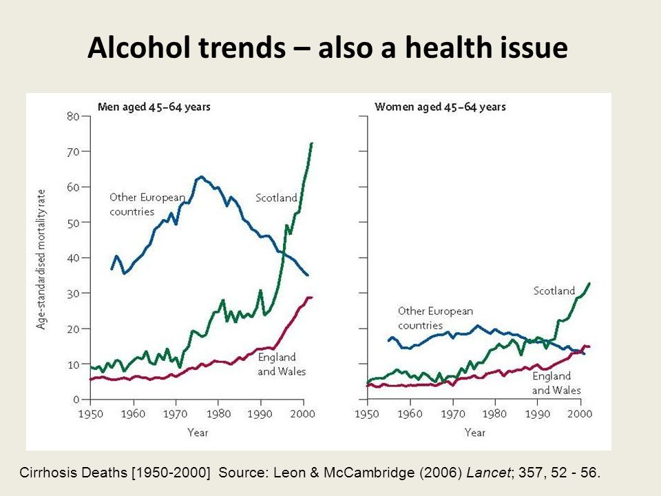 Alcohol trends – also a health issue Cirrhosis Deaths [1950-2000] Source: Leon & McCambridge (2006) Lancet; 357, 52 - 56.