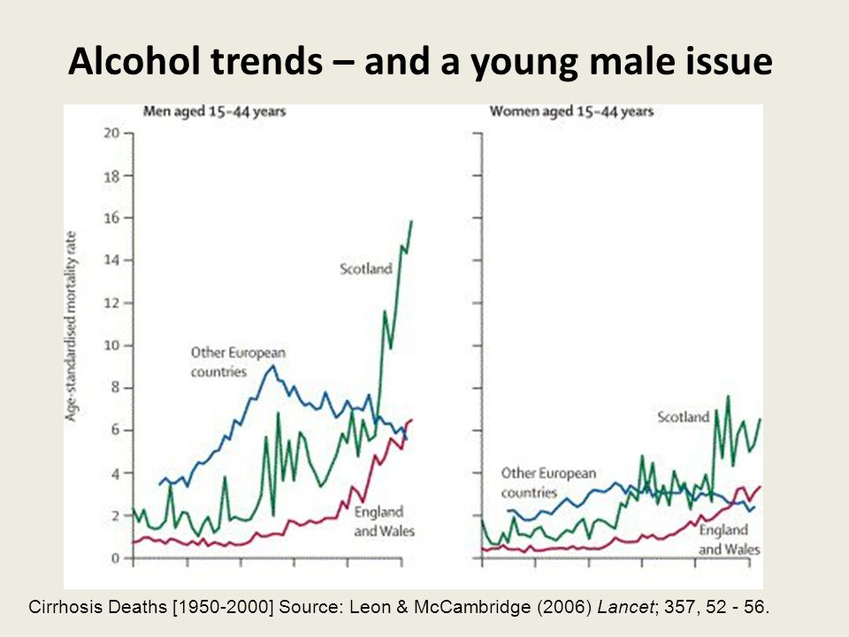 Alcohol trends – and a young male issue Cirrhosis Deaths [1950-2000] Source: Leon & McCambridge (2006) Lancet; 357, 52 - 56.