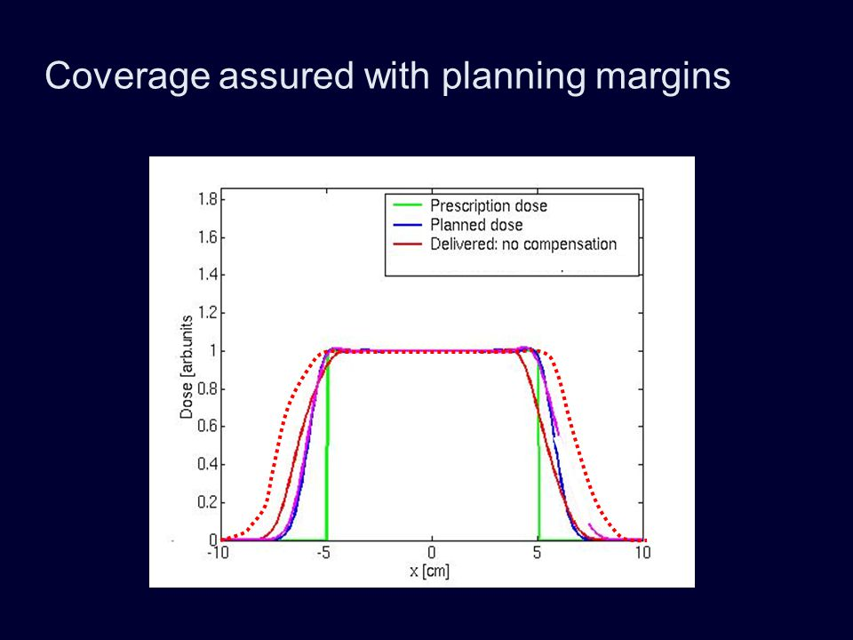 Coverage assured with planning margins
