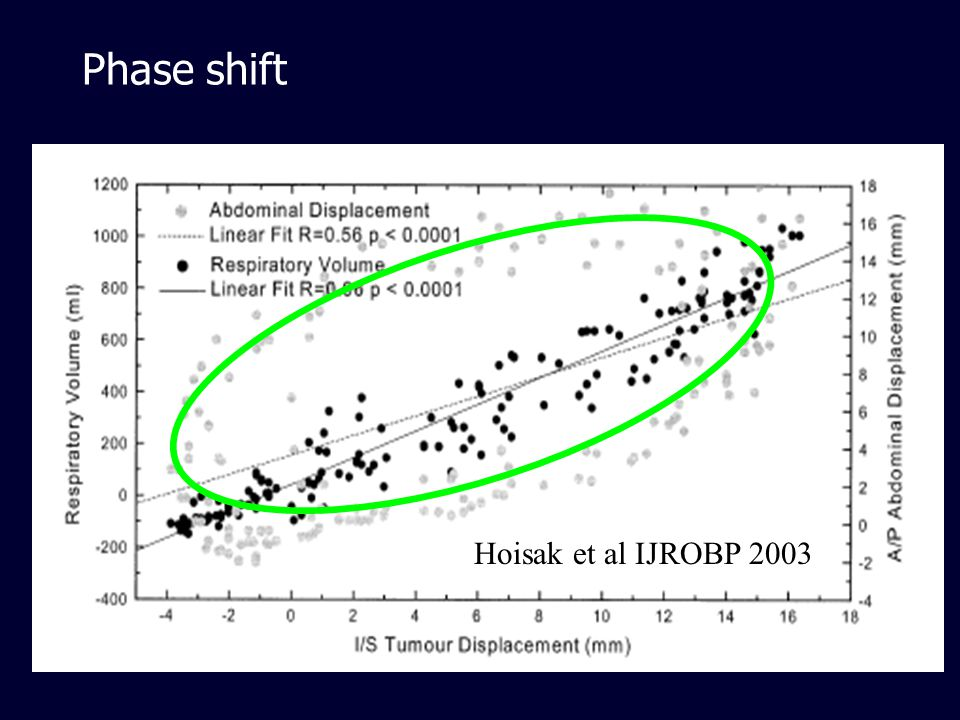 Phase shift H Hoisak et al IJROBP 2003