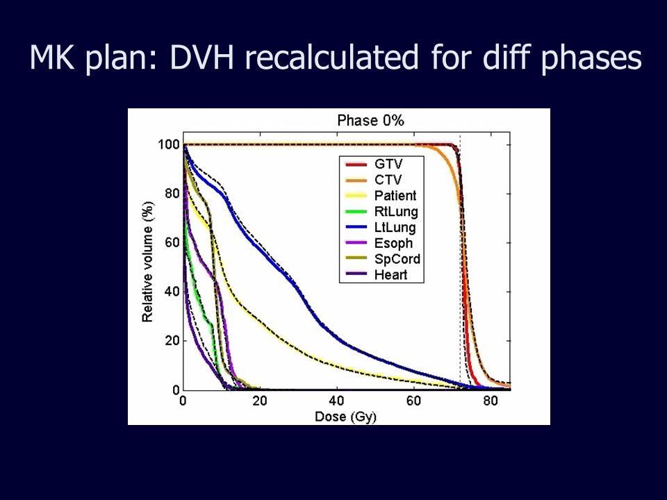 MK plan: DVH recalculated for diff phases