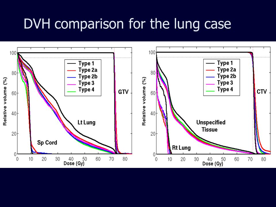 DVH comparison for the lung case