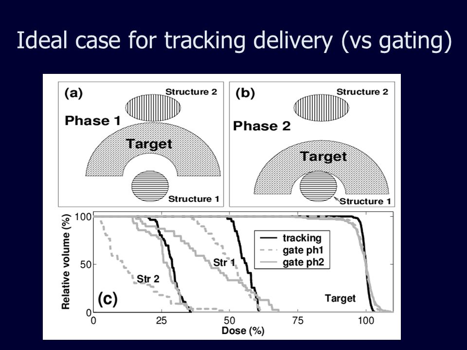 Ideal case for tracking delivery (vs gating)