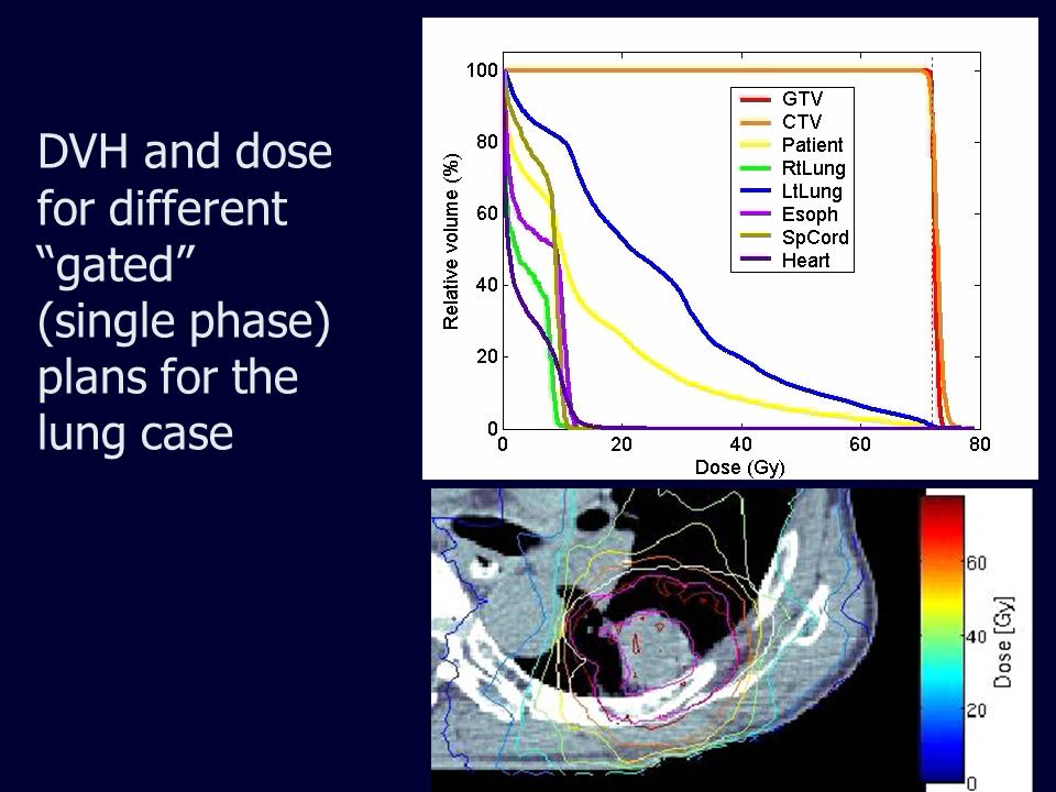 DVH and dose for different gated (single phase) plans for the lung case