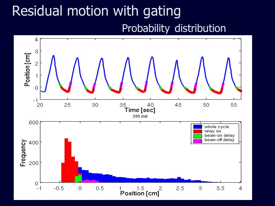 Residual motion with gating Probability distribution