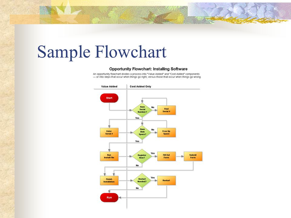 Flowchart A diagram that shows step-by-step progression through a procedure or system especially using connecting lines and a set of conventional symbols Used to represent the flow of control of a computer program