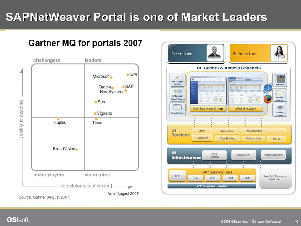 3 © 2008 OSIsoft, Inc. | Company Confidential SAPNetWeaver Portal is one of Market Leaders