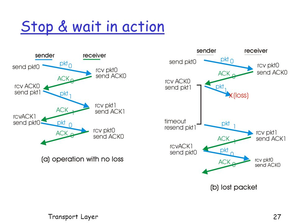 Stop & wait in action Transport Layer 27