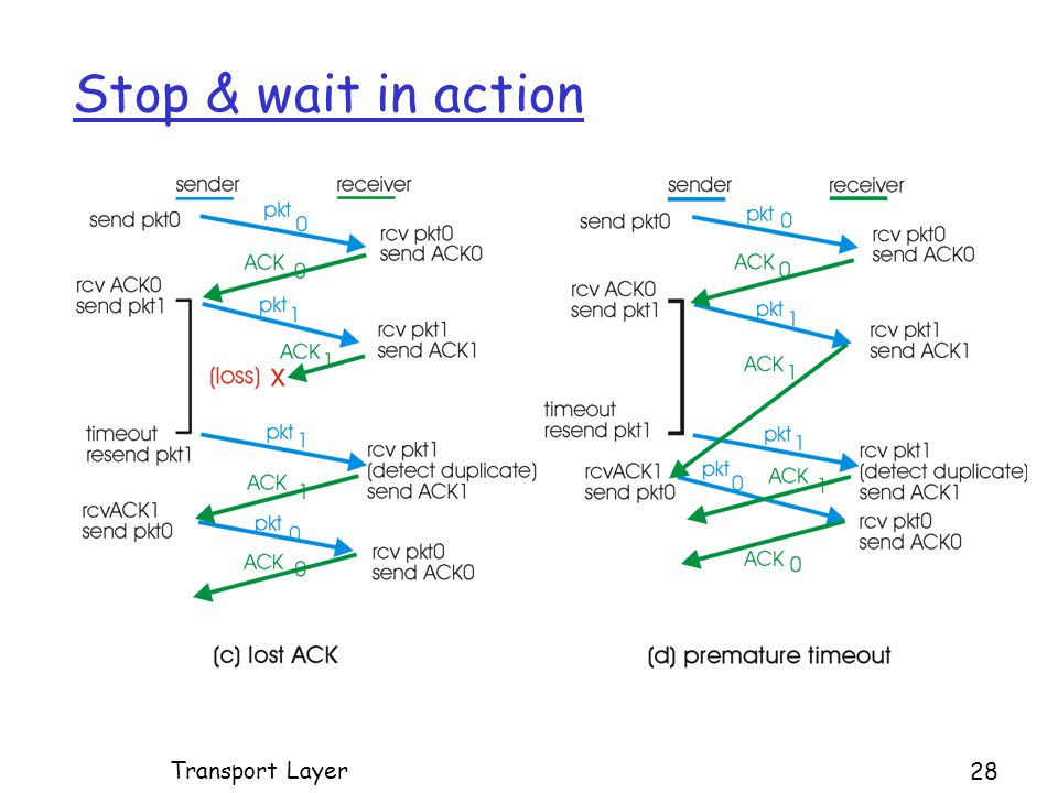 Stop & wait in action Transport Layer 28