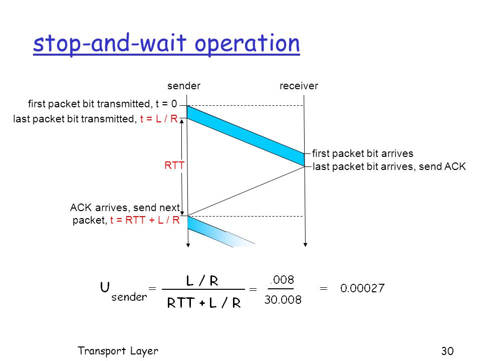 stop-and-wait operation first packet bit transmitted, t = 0 senderreceiver RTT last packet bit transmitted, t = L / R first packet bit arrives last packet bit arrives, send ACK ACK arrives, send next packet, t = RTT + L / R Transport Layer 30