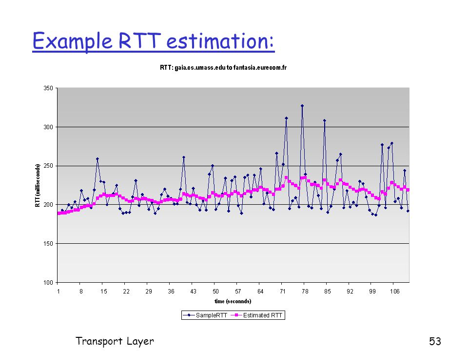 Example RTT estimation: Transport Layer 53