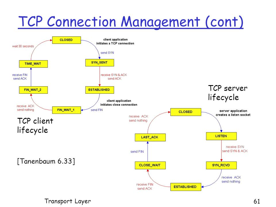 TCP Connection Management (cont) TCP client lifecycle TCP server lifecycle Transport Layer 61 [Tanenbaum 6.33]