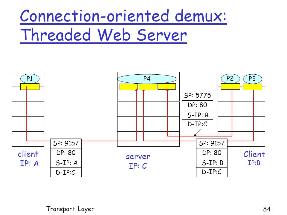 Connection-oriented demux: Threaded Web Server Client IP:B P1 client IP: A P1P2 server IP: C SP: 9157 DP: 80 SP: 9157 DP: 80 P4 P3 D-IP:C S-IP: A D-IP:C S-IP: B SP: 5775 DP: 80 D-IP:C S-IP: B Transport Layer 84