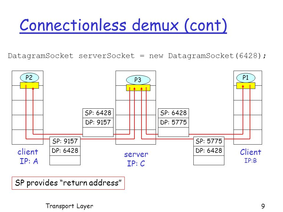 Connectionless demux (cont) DatagramSocket serverSocket = new DatagramSocket(6428); Client IP:B P2 client IP: A P1 P3 server IP: C SP: 6428 DP: 9157 SP: 9157 DP: 6428 SP: 6428 DP: 5775 SP: 5775 DP: 6428 SP provides return address Transport Layer 9