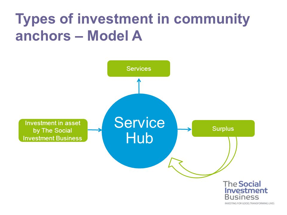 Types of investment in community anchors – Model A Investment in asset by The Social Investment Business Services Surplus