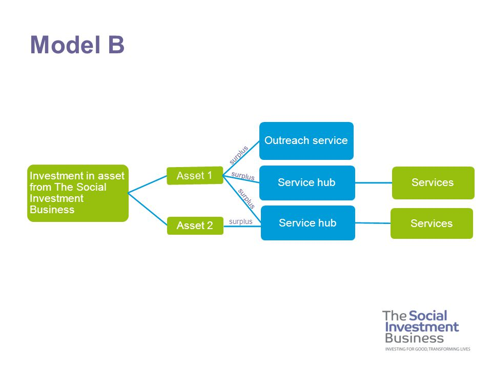 Model B Investment in asset from The Social Investment Business Asset 1 Outreach service Service hub Services Service hub Services Asset 2 surplus