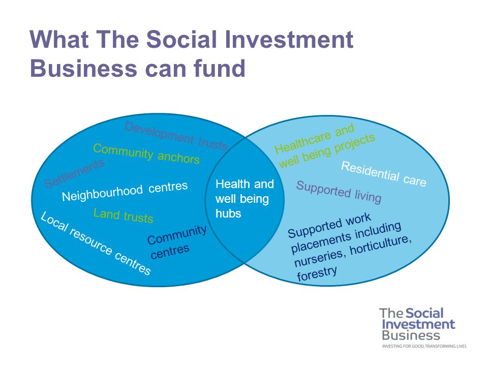 What The Social Investment Business can fund Health and well being hubs Healthcare and well being projects Supported living Supported work placements including nurseries, horticulture, forestry Residential care Settlements Development trusts Land trusts Local resource centres Neighbourhood centres Community anchors Community centres