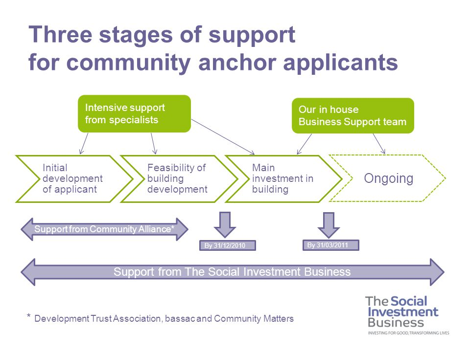 Three stages of support for community anchor applicants Initial development of applicant Feasibility of building development Main investment in building Ongoing Support from The Social Investment Business Intensive support from specialists Our in house Business Support team Support from Community Alliance* By 31/03/2011 * Development Trust Association, bassac and Community Matters By 31/12/2010