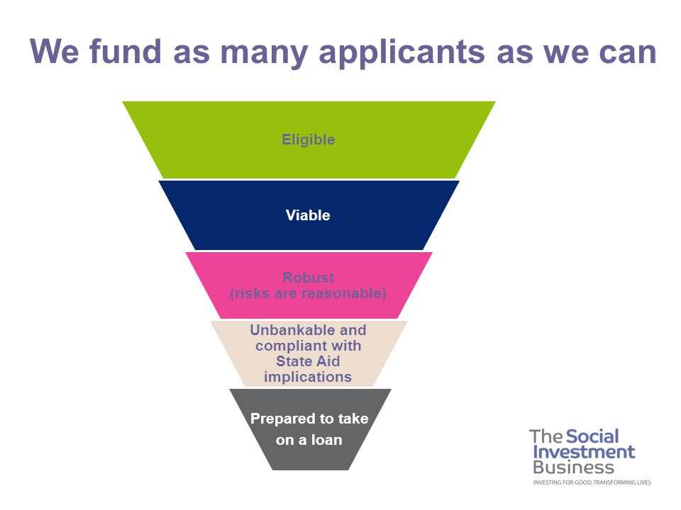 We fund as many applicants as we can Eligible Viable Robust (risks are reasonable) Unbankable and compliant with State Aid implications Prepared to take on a loan