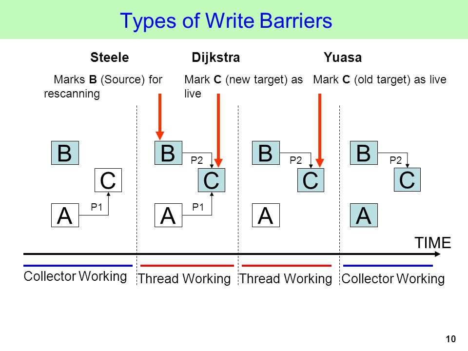 10 Types of Write Barriers A C B P1 A C B P2 A B A B TIME Collector Working Thread Working Collector Working C C Steele Marks B (Source) for rescanning Dijkstra Mark C (new target) as live Yuasa Mark C (old target) as live