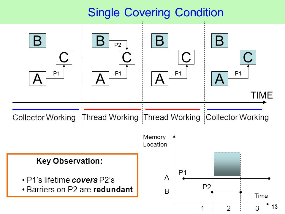 13 Single Covering Condition Time Memory Location 123 A B P1 P2 Key Observation: P1's lifetime covers P2's Barriers on P2 are redundant A C B P1 A C B P2 A C B A B TIME Collector Working Thread Working Collector Working P1 C