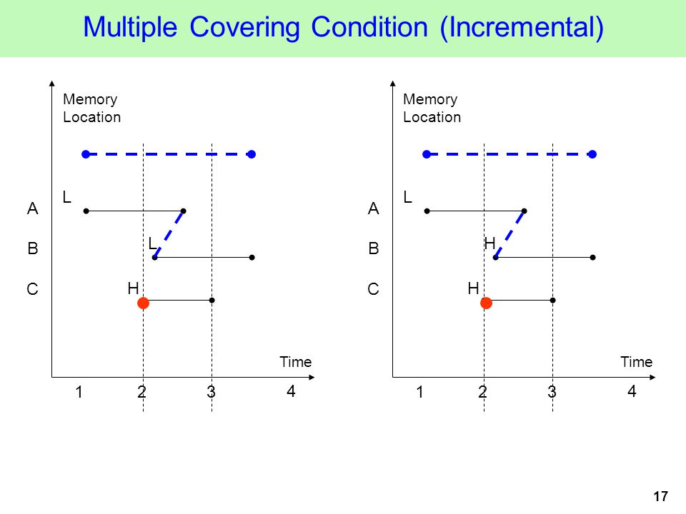 17 Multiple Covering Condition (Incremental) Time Memory Location 123 A B L H 4 L C Time Memory Location 123 A B L H 4 H C