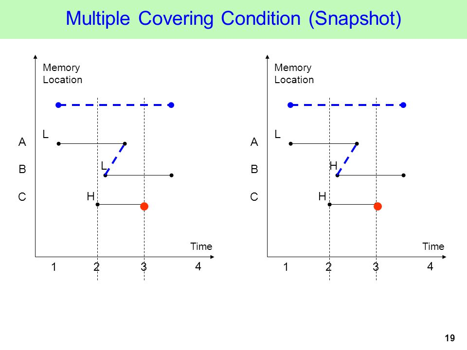 19 Multiple Covering Condition (Snapshot) Time Memory Location 123 A B L H 4 L C Time Memory Location 123 A B L H 4 H C