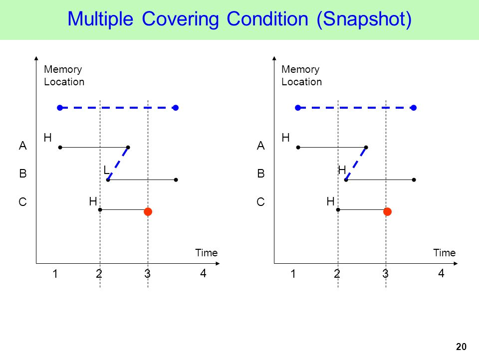 20 Multiple Covering Condition (Snapshot) Time Memory Location 123 A B H H 4 L C Time Memory Location 123 A B H H 4 H C