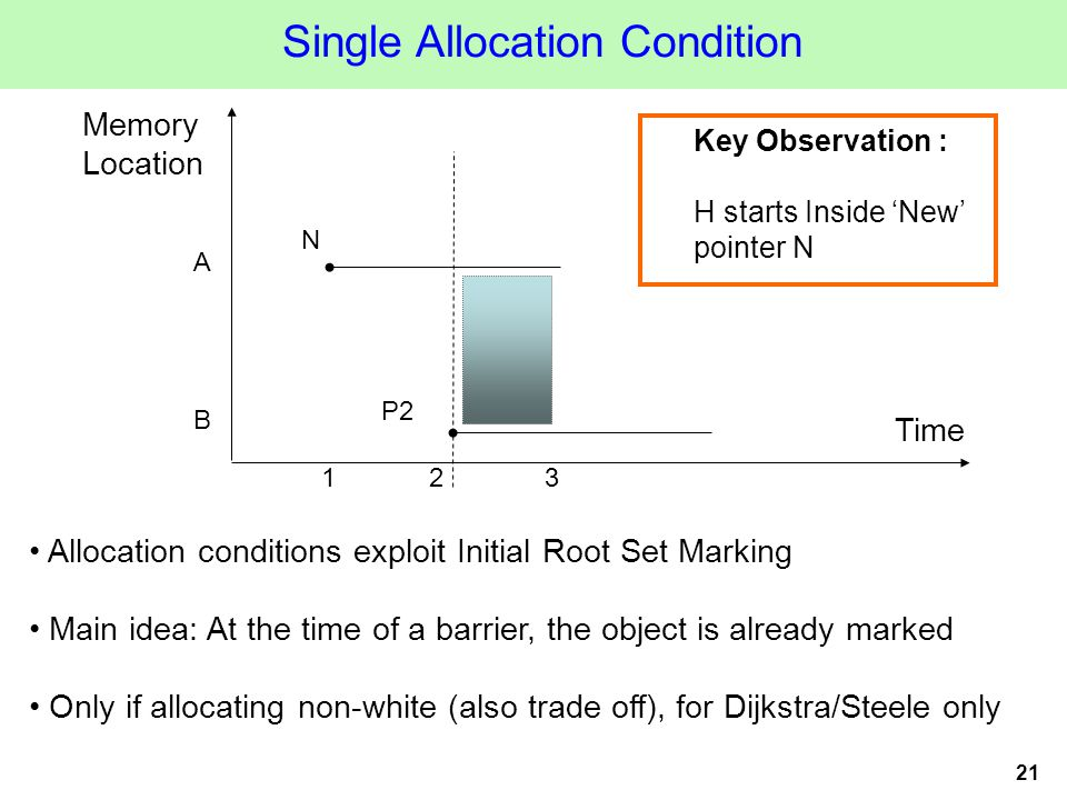 21 Single Allocation Condition Allocation conditions exploit Initial Root Set Marking Main idea: At the time of a barrier, the object is already marked Only if allocating non-white (also trade off), for Dijkstra/Steele only Time Memory Location 123 A B N P2 Key Observation : H starts Inside 'New' pointer N