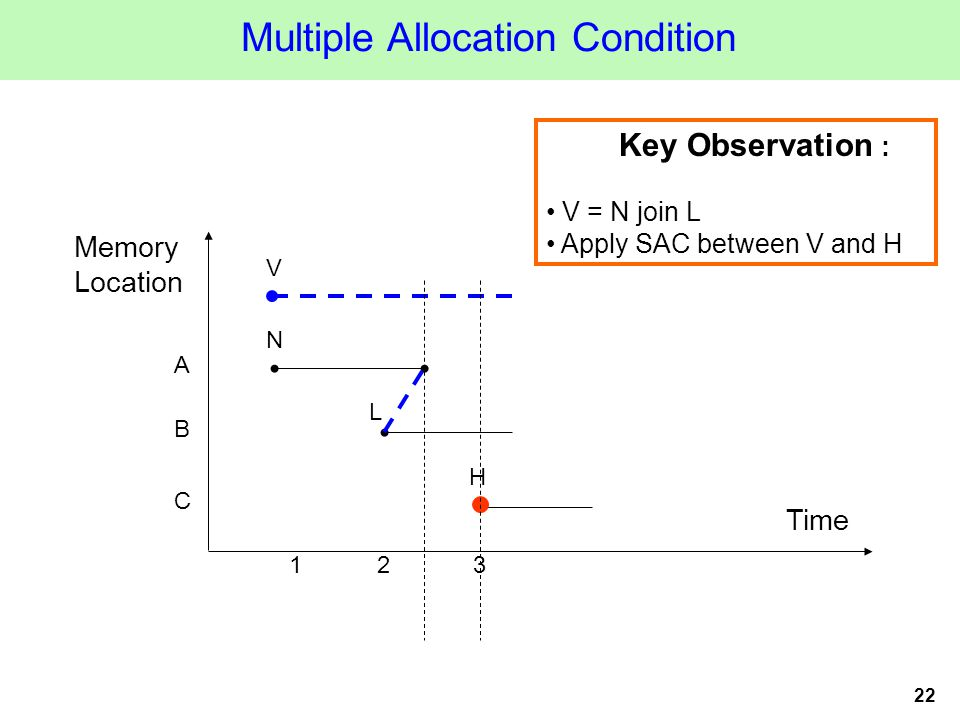 22 Multiple Allocation Condition Key Observation : V = N join L Apply SAC between V and H Time Memory Location 123 A B C N L H V