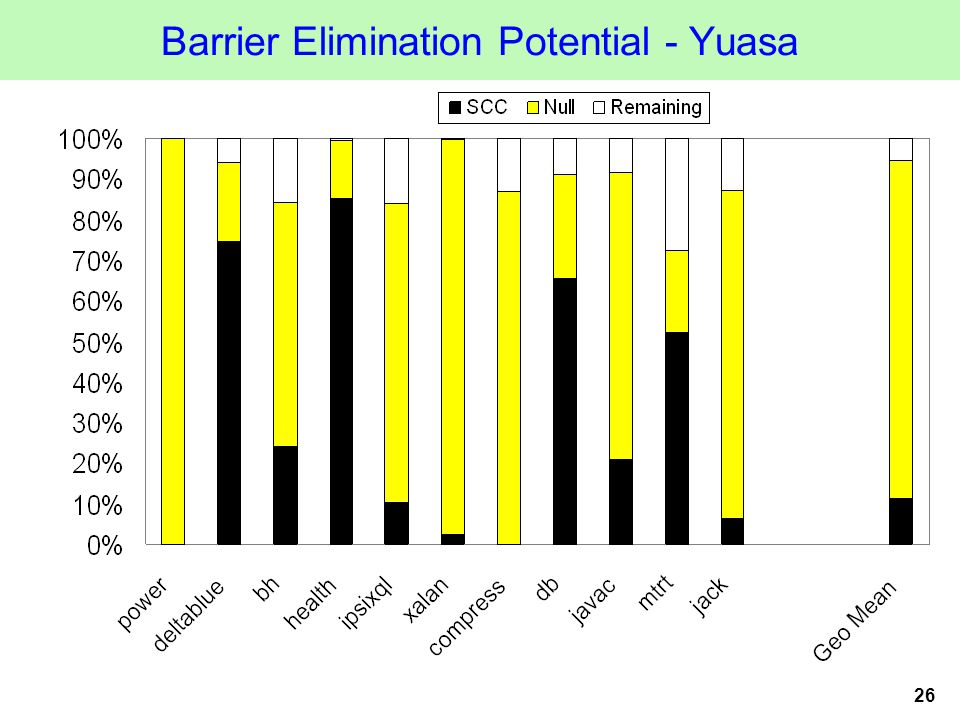26 Barrier Elimination Potential - Yuasa