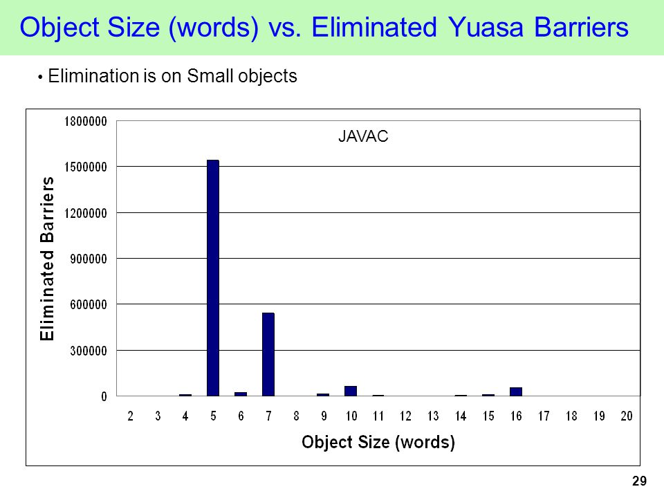 29 Object Size (words) vs. Eliminated Yuasa Barriers Elimination is on Small objects JAVAC