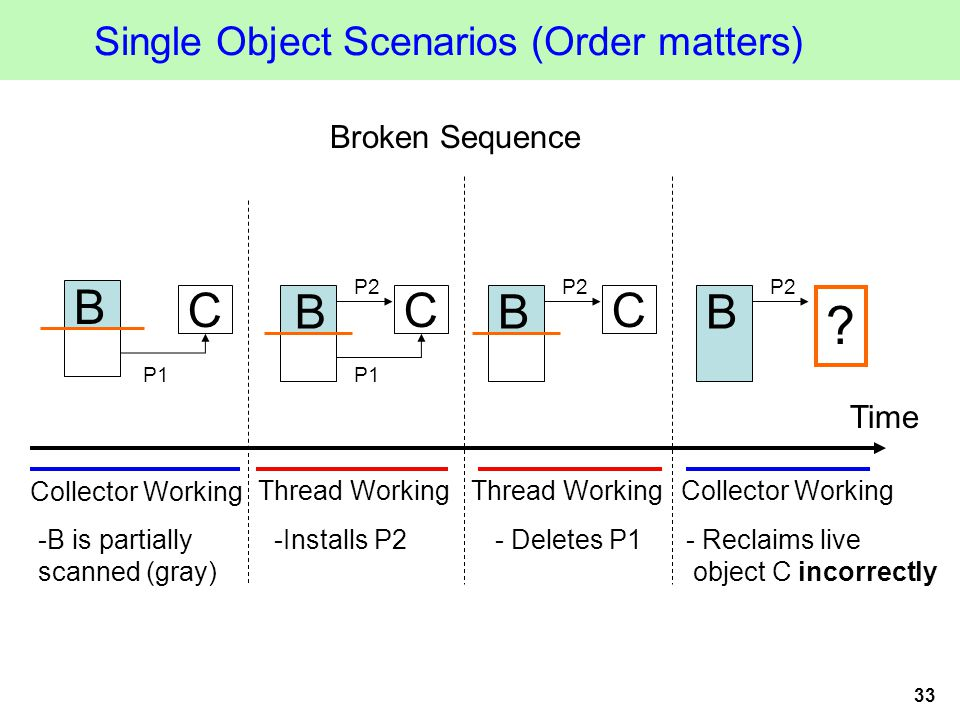 33 Single Object Scenarios (Order matters) C P1 .