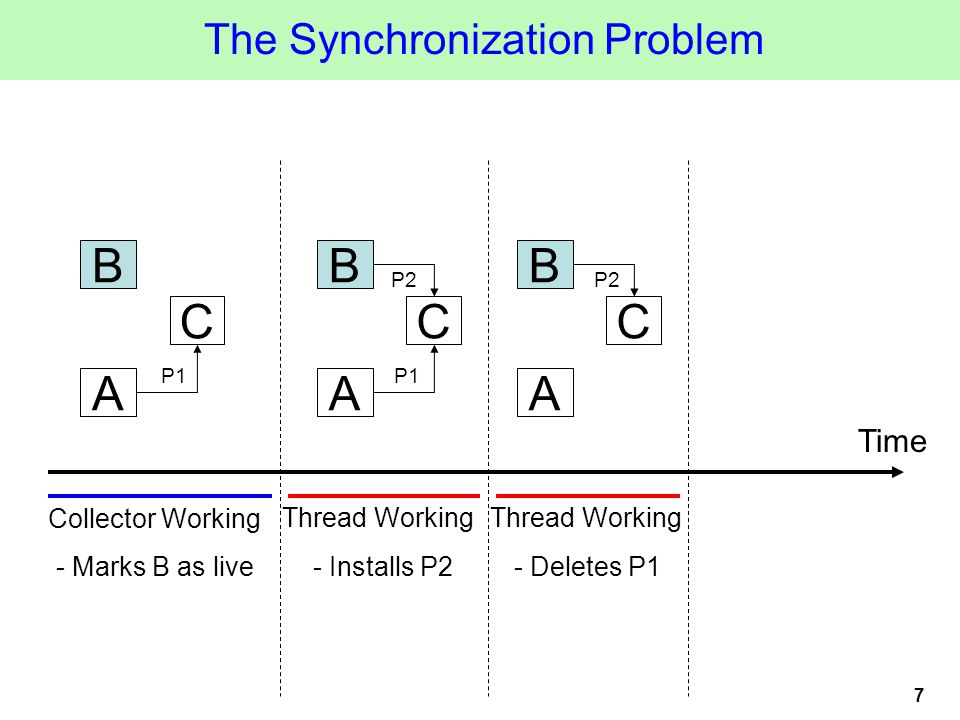 7 A C B P1 The Synchronization Problem A C B P1 P2 A C B Time Collector Working Thread Working - Installs P2- Deletes P1- Marks B as live