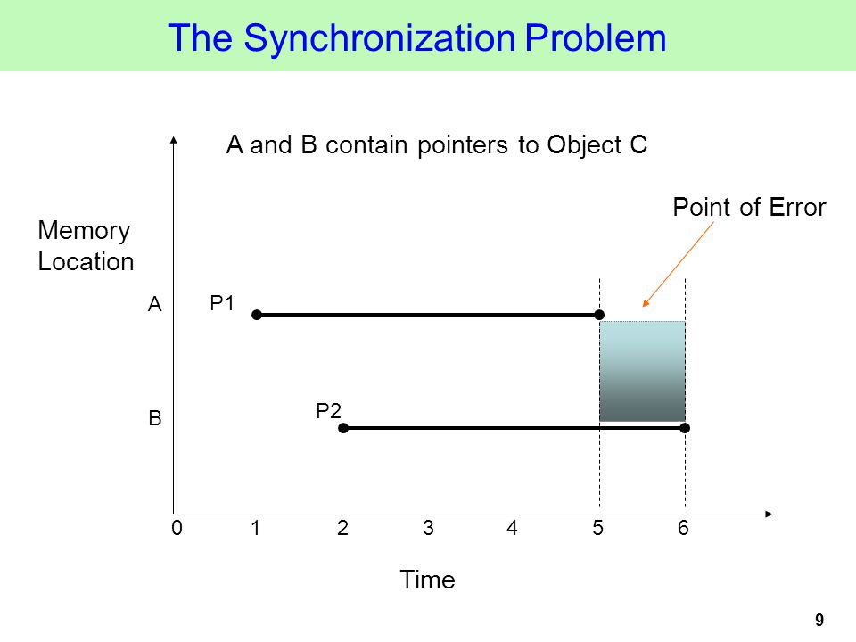 9 Time Memory Location A B P1 P2 1234560 A and B contain pointers to Object C Point of Error The Synchronization Problem