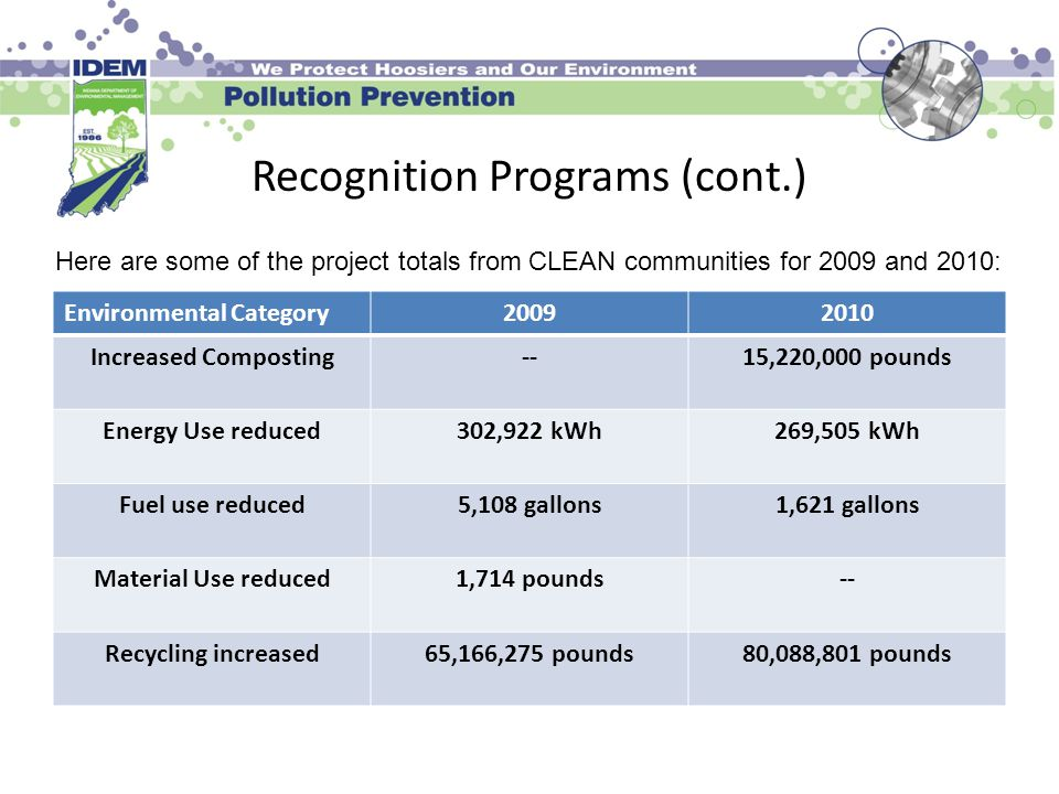Recognition Programs (cont.) Environmental Category Increased Composting--15,220,000 pounds Energy Use reduced302,922 kWh269,505 kWh Fuel use reduced5,108 gallons1,621 gallons Material Use reduced1,714 pounds-- Recycling increased65,166,275 pounds80,088,801 pounds Here are some of the project totals from CLEAN communities for 2009 and 2010: