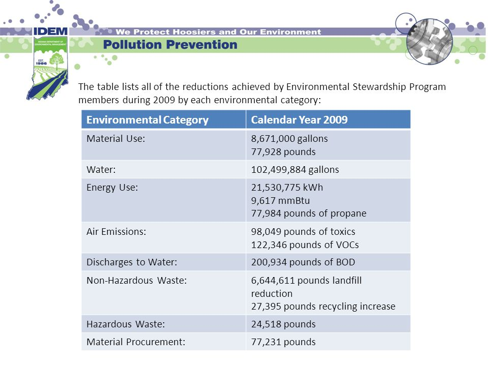 The table lists all of the reductions achieved by Environmental Stewardship Program members during 2009 by each environmental category: Environmental CategoryCalendar Year 2009 Material Use:8,671,000 gallons 77,928 pounds Water:102,499,884 gallons Energy Use:21,530,775 kWh 9,617 mmBtu 77,984 pounds of propane Air Emissions:98,049 pounds of toxics 122,346 pounds of VOCs Discharges to Water:200,934 pounds of BOD Non-Hazardous Waste:6,644,611 pounds landfill reduction 27,395 pounds recycling increase Hazardous Waste:24,518 pounds Material Procurement:77,231 pounds