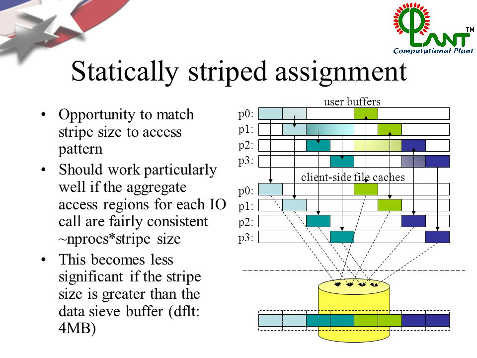 Opportunity to match stripe size to access pattern Should work particularly well if the aggregate access regions for each IO call are fairly consistent ~nprocs*stripe size This becomes less significant if the stripe size is greater than the data sieve buffer (dflt: 4MB) p0: p1: p2: p3: p0: p1: p2: p3: user buffers client-side file caches