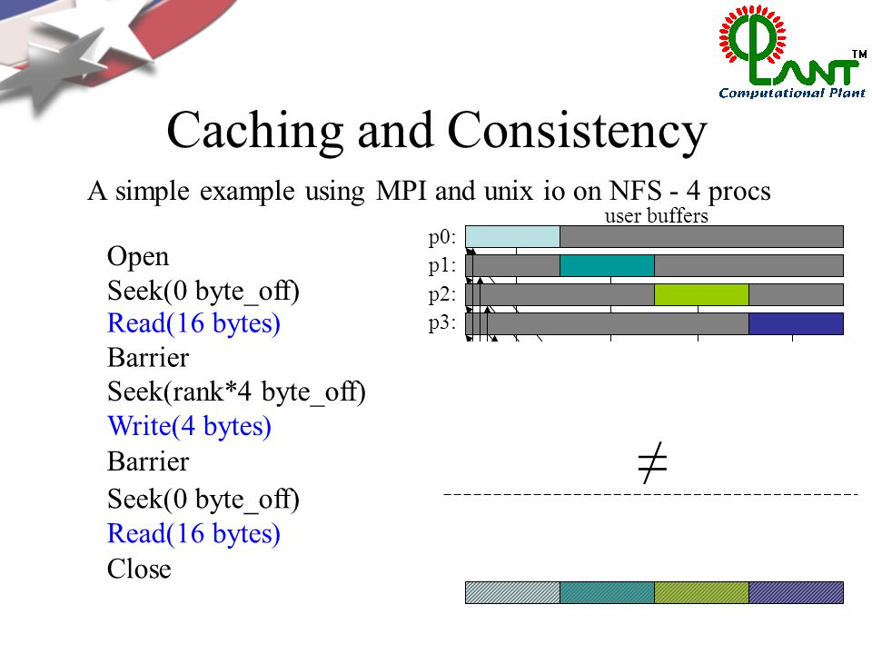 Caching and Consistency Open Seek(0 byte_off) Read(16 bytes) Barrier Seek(rank*4 byte_off) Write(4 bytes) Barrier p0: p1: p2: p3: client-side file caches p0: p1: p2: p3: Seek(0 byte_off) Read(16 bytes) Close ≠ user buffers A simple example using MPI and unix io on NFS - 4 procs